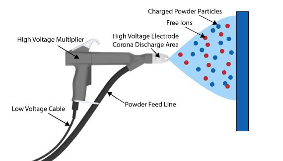 رنگ-پودری-الکترواستاتیک-مبلمان-پاندا-3